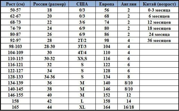 ad820c9fd8098 Таблица соответствия европейских, американских, российских размеров одежды