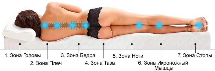 Как правильно спать на подушке