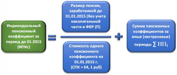 ИПК: индивидуальный пенсионный коэффициент