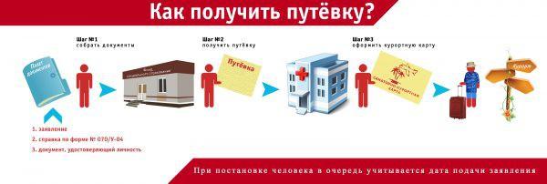 Документы на получения бесплатной путевки в санаторий пенсионеру