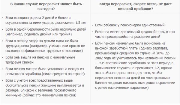 Список документов для перерасчета пенсии за детей рожденных в СССР