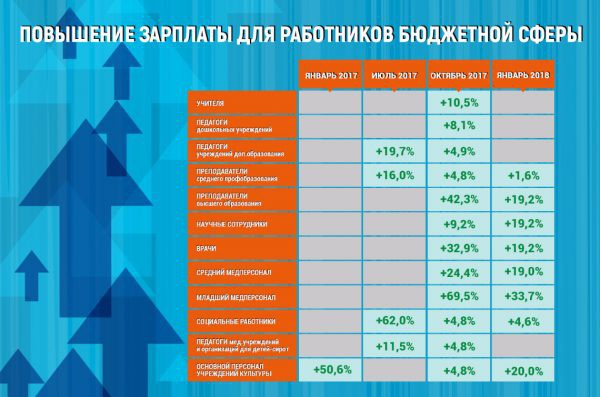 Индексация заработной платы в 2018 году