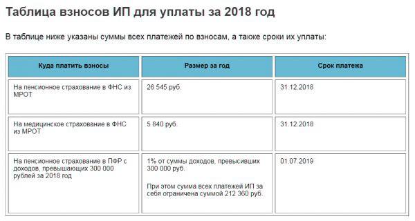 Страховые взносы в 2018 году для ИП