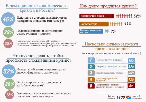 Экономический кризис в России 2018: прогноз