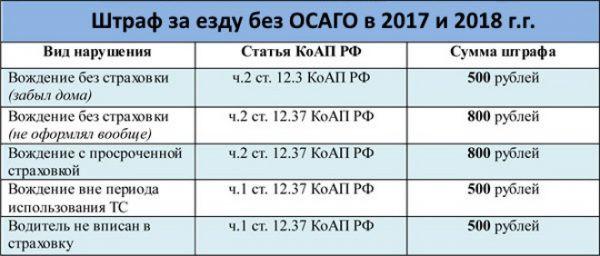 Размер штрафа за езду без страховки в 2018 году