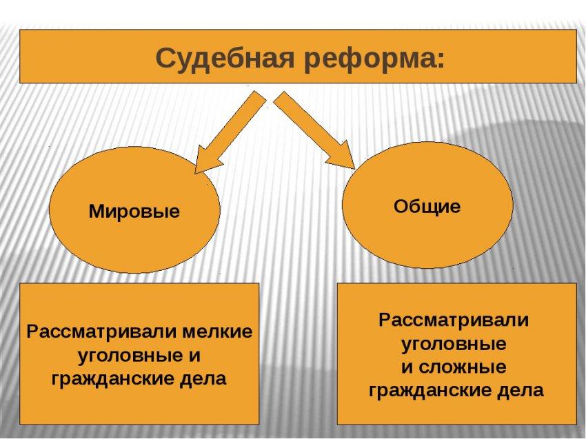 Судебная реформа 2018 года в России