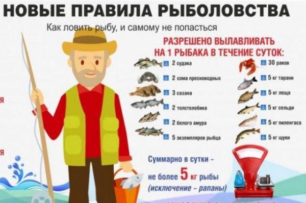 Рыболовство 2018: новые правила