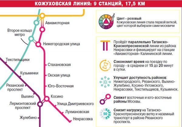 Метро Некрасовка: открытие в 2018 году