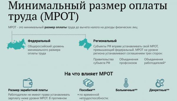 Ростовская область: минимальная зарплата с 1 мая 2018 года