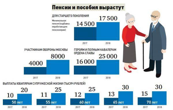 График выплаты пенсий в Санкт-Петербурге: июнь 2018 год