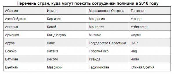 В какие страны можно выезжать сотрудникам МВД: список на 2018 год