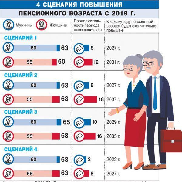 Повышение пенсионного возраста с 2019 года: закон