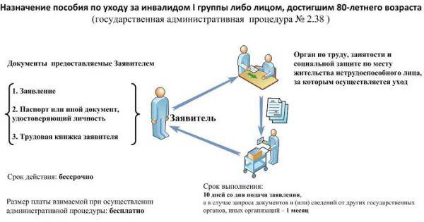 Компенсация за уход за инвалидом 1 группы