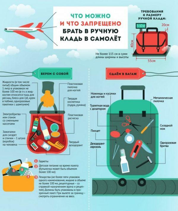 Правила Аэрофлота: размер ручной клади в самолете 2018