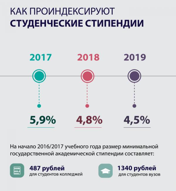 Льготы для студентов-очников в 2018 году