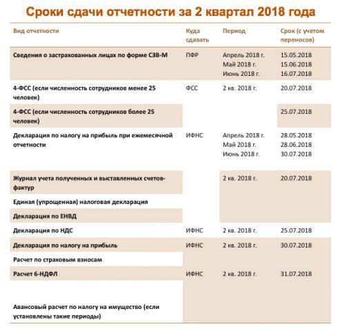 Налог на прибыль за 2 квартал 2018: срок сдачи