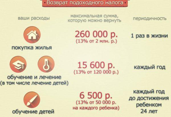 Как получить от государства 260 000 рублей: инструкция 2018