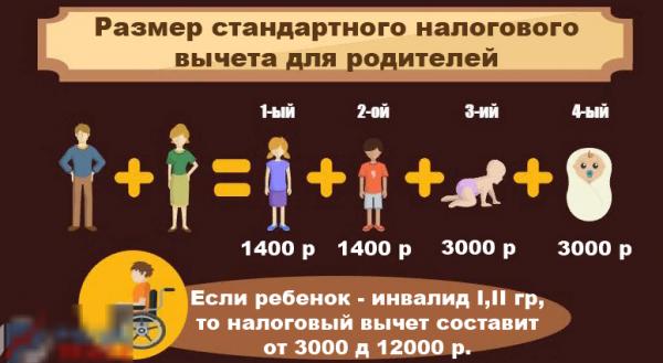 Размер льгот по НДФЛ на детей в 2018 году
