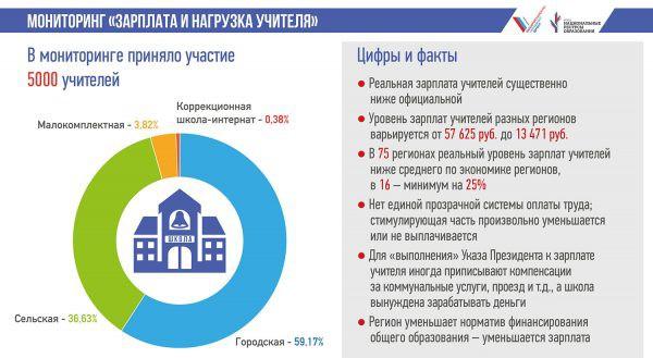 Зарплата учителей в 2019 году: новости из Госдумы