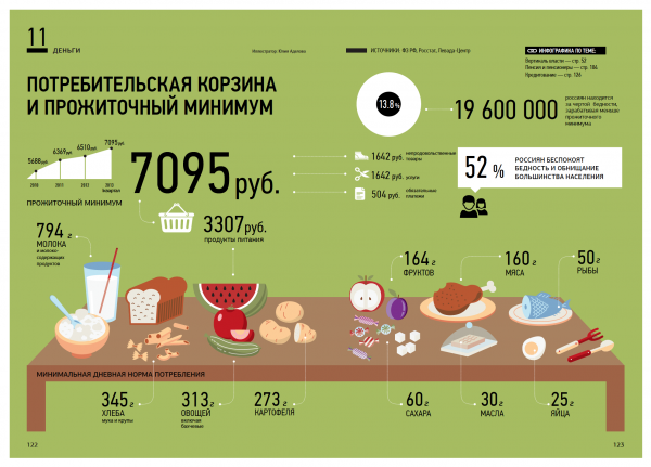 Прожиточный минимум 2019 год: Ульяновская область