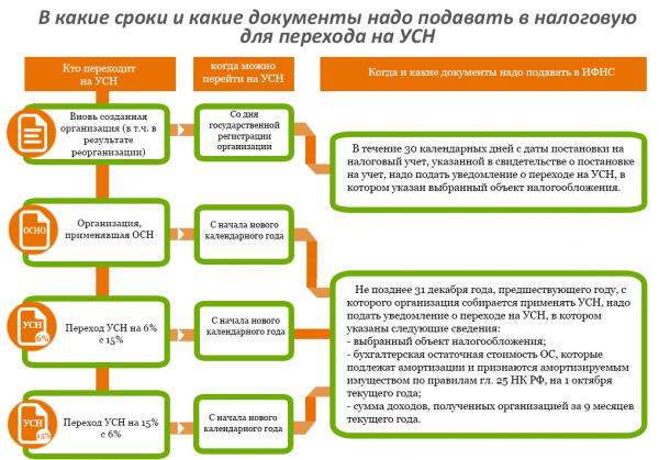 Переход на УСН в 2019 году: условия