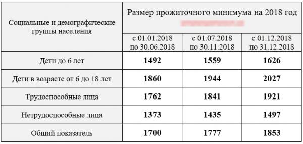 Прожиточный минимум пенсионера регионам в 2019 году