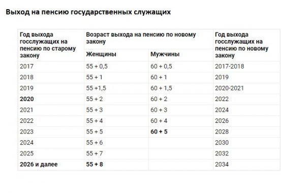 Изображение - Пенсия госслужащим за выслугу лет с 2019 года. последние новости 15392764137kogo-kosnetsya-povyshenie-pensionnogo-vozrasta-v-rossii-3-e1539110378227