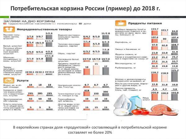 Прожиточный минимум в Краснодаре с 1 января 2019 году