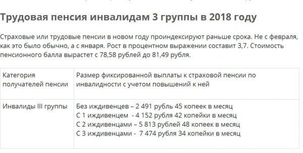 Размер пенсии по инвалидности 3 группа в 2019 году