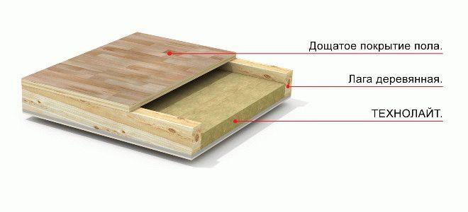 Утепление пола по лагам — Строим баню или сауну