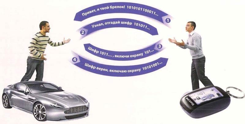 Как работает система бесключевого доступа автомобиля?