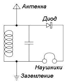 Радиоприёмник своими руками: простые конструкции