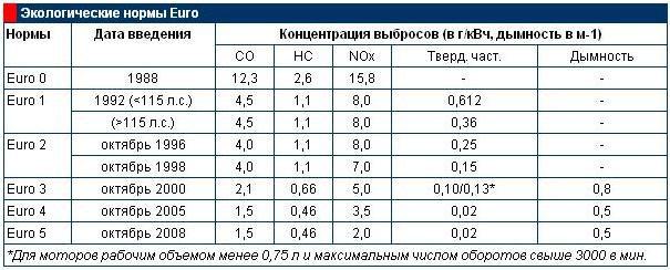 Развитие системы впрыска: от Евро-1 до Евро-6c
