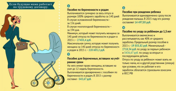 Смотреть Пособие по беременности и родам в 2019 году - КалендарьГода видео