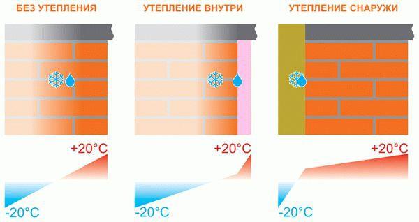 Устройство мокрых фасадов — Строим баню или сауну