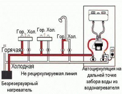 Установка водонагревателя своими руками: советы и особенности работы
