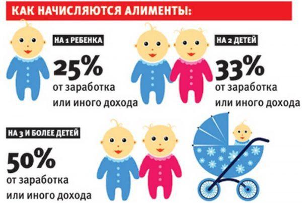 Размер алиментов на 3 детей в 2019 году
