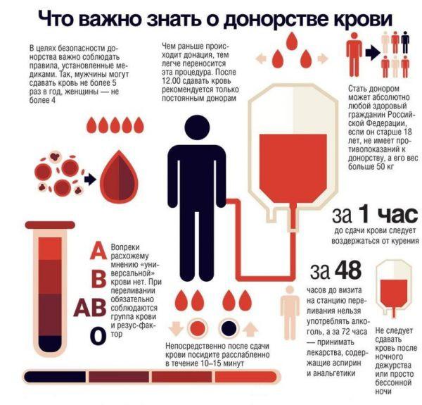 Сколько платят за донорство крови в 2019 году