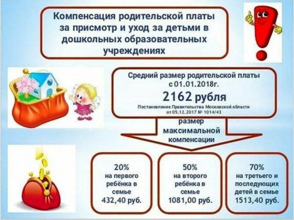 Компенсация за детский сад в 2019 году