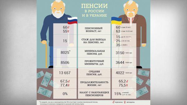 Пенсии переселенцам в 2019 году: новости (Украина)