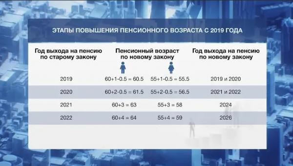 Новое пенсионное законодательство с 2019 года