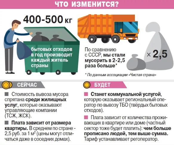 Какова стоимость вывоза мусора с 1 января 2019 года
