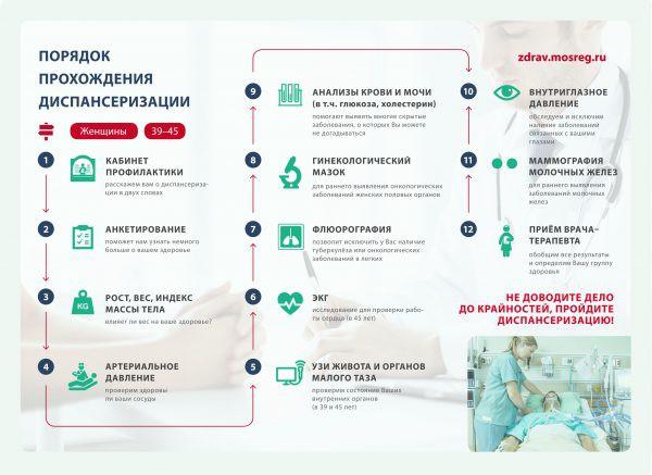 Диспансеризация 2019 — врачи, анализы, обследования