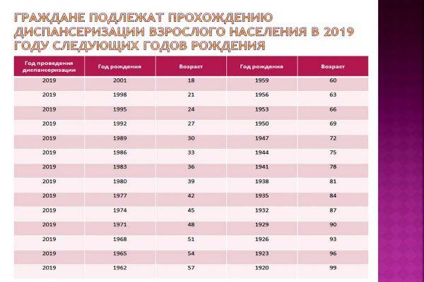 Диспансеризация 2019 в Санкт-Петербурге — график