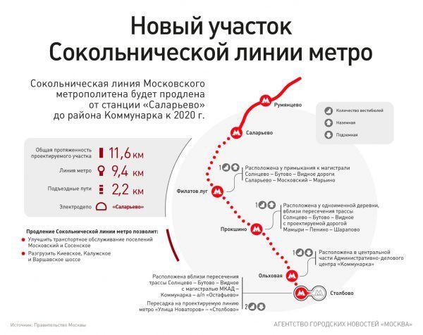 Какие станции метро откроются в 2019 году в Москве?