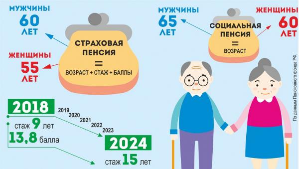 Социальная пенсия по старости в 2019 году — свежие новости