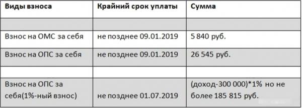 Сколько и куда платить фиксированные платежи ИП в 2019 году за себя