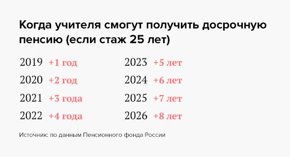 Льготная пенсия для педагогов в 2019 году