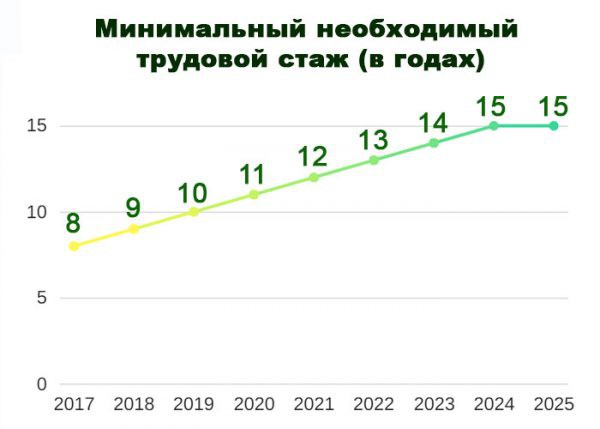 Какой стаж необходим для пенсии женщинам в России в 2019 году?