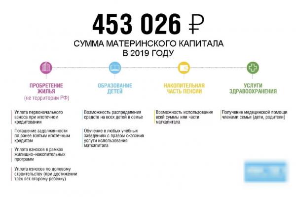 Ежемесячные выплаты из материнского капитала в 2019 году